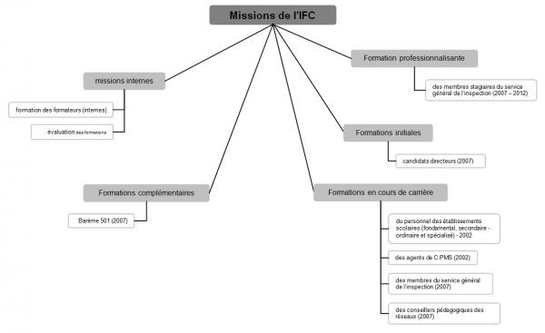 ErE DD - structure IFC